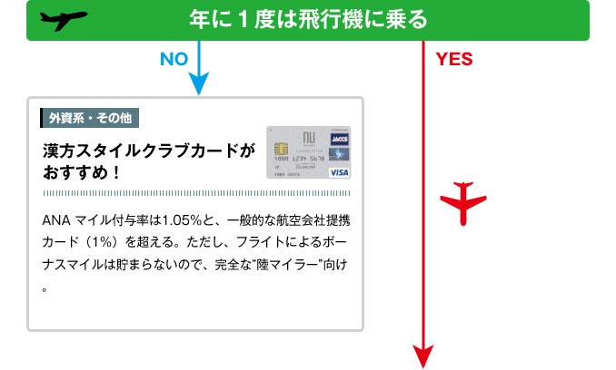 """年に1度は飛行機に乗る/漢方スタイルクラブカードがおすすめ!→P66 へ!ANA マイル付与率は1.05%と、一般的な航空会社提携カード(1%)を超える。ただし、フライトによるボーナスマイルは貯まらないので、完全な""""陸マイラー""""向け。"""