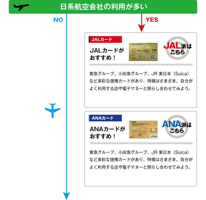 日系航空会社の利用が多い・JALカードがおすすめ!→P64 へ!東急グループ、小田急グループ、JR 東日本(Suica)など多彩な提携カードがあり、特徴はさまざま。自分がよく利用する店や電子マネーと照らし合わせてみよう。|ANAカードがおすすめ!→P65 へ!・東京メトロとの提携カード「ソラチカカード」が、マイラーの間で大人気。旅行サービスが充実した「ANA・アメリカン・エキスプレス・カード」も見逃せない!