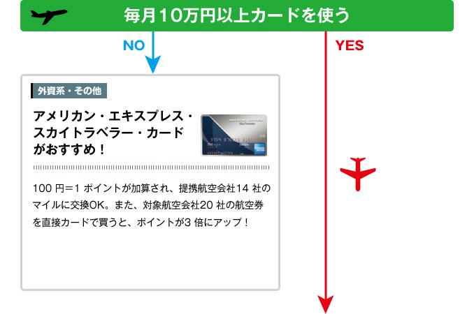 毎月10万円以上カードを使う・アメリカン・エキスプレス・スカイトラベラー・カードがおすすめ!→P66 へ!100 円=1 ポイントが加算され、提携航空会社14 社のマイルに交換OK。また、対象航空会社20 社の航空券を直接カードで買うと、ポイントが3 倍にアップ!