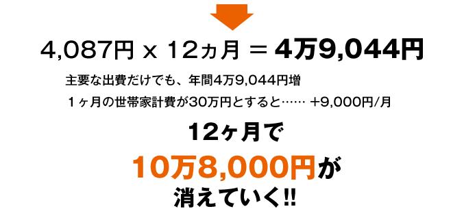 4087円×12カ月=4万9044円|主要な出費だけでも、年間では4万9044 円増|1カ月の世帯家計費が30万円とすると……+9000円|12カ月で10万8000円が消えていく!!